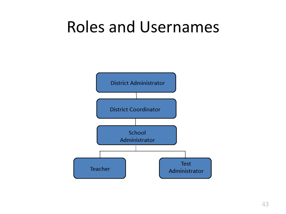 Roles and Usernames 43