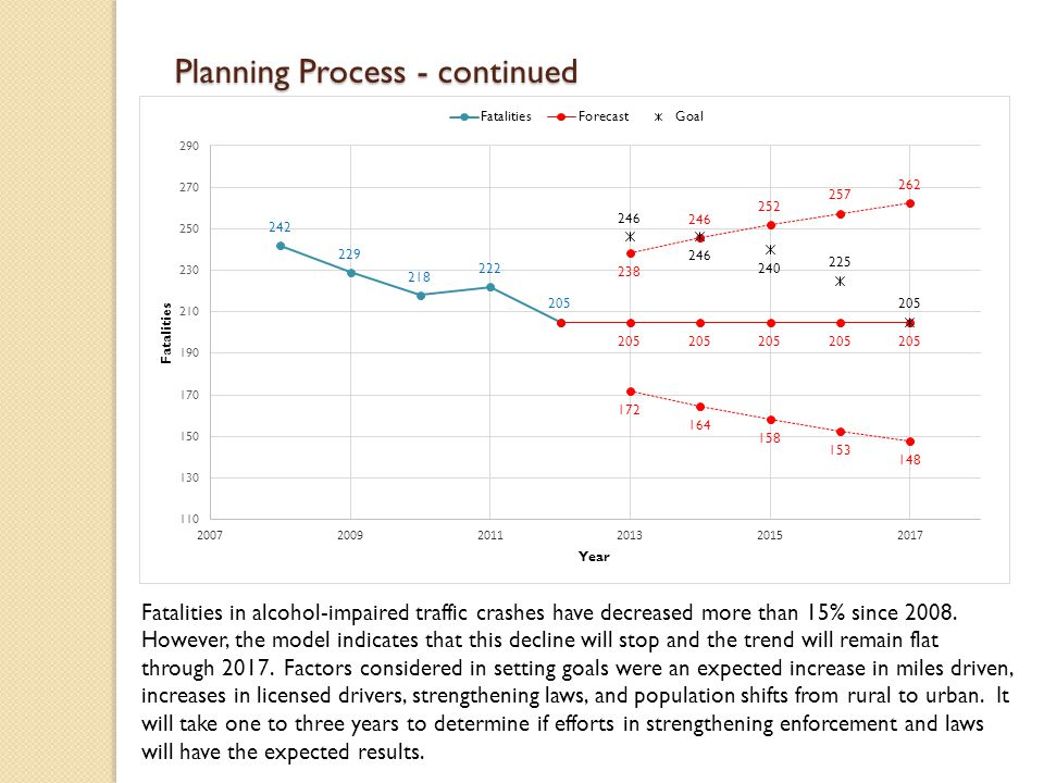 Planning Process - continued Fatalities in alcohol-impaired traffic crashes have decreased more than 15% since 2008.