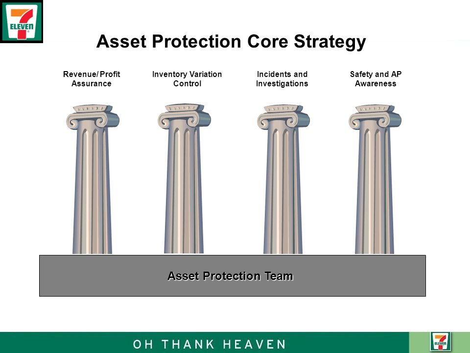 Revenue/ Profit Assurance Inventory Variation Control Incidents and Investigations Safety and AP Awareness Asset Protection Team Asset Protection Core