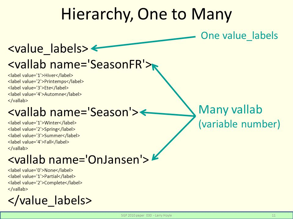 Hierarchy, One to Many Hiver Printemps Ete Automne Winter Spring Summer Fall None Partial Complete SGF 2010 paper 030 - Larry Hoyle11 One value_labels Many vallab (variable number)