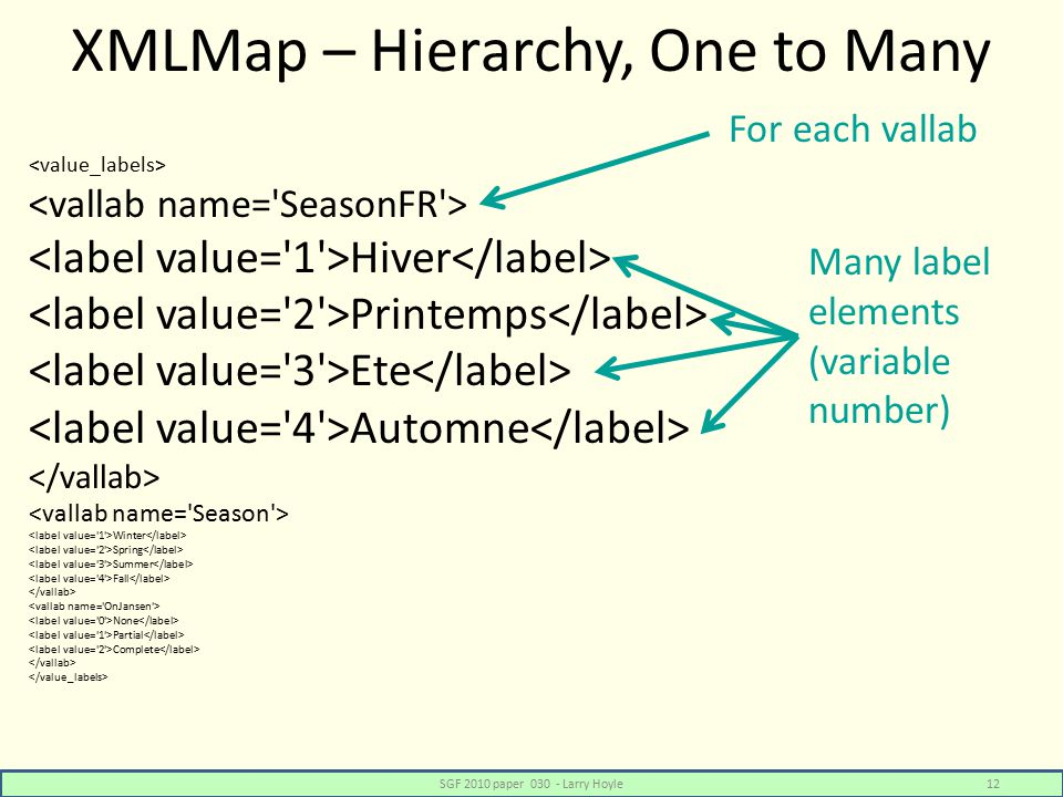 XMLMap – Hierarchy, One to Many Hiver Printemps Ete Automne Winter Spring Summer Fall None Partial Complete SGF 2010 paper 030 - Larry Hoyle12 For each vallab Many label elements (variable number)