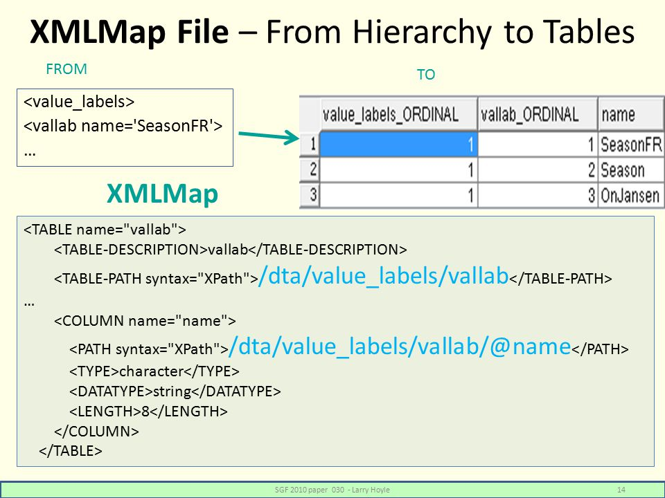 XMLMap File – From Hierarchy to Tables … SGF 2010 paper 030 - Larry Hoyle14 vallab /dta/value_labels/vallab … /dta/value_labels/vallab/@name character string 8 FROM TO XMLMap