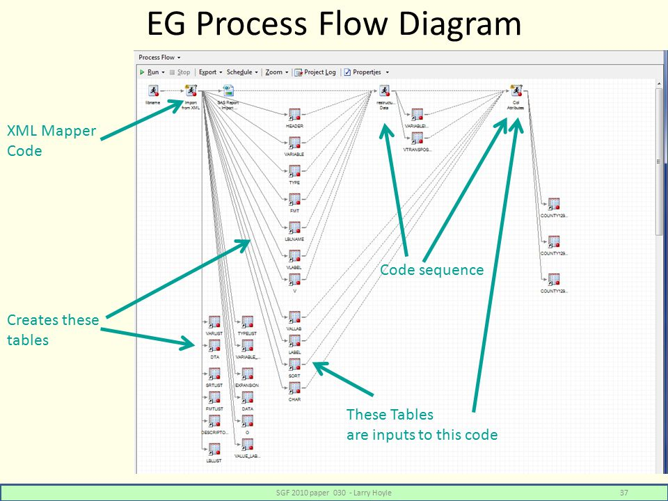 EG Process Flow Diagram SGF 2010 paper 030 - Larry Hoyle37 XML Mapper Code Creates these tables These Tables are inputs to this code Code sequence