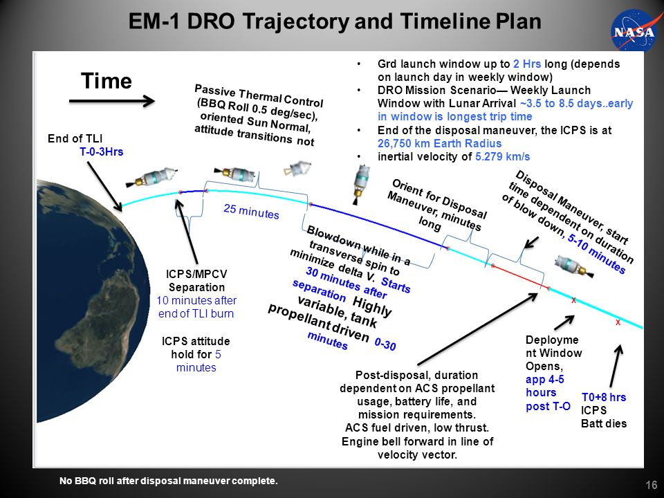 EM-1 DRO Trajectory and Timeline Plan Disposal Maneuver, start time dependent on duration of blowdown, 5-10 minutes Time End of TLI burn. T-0-3Hrs Grd