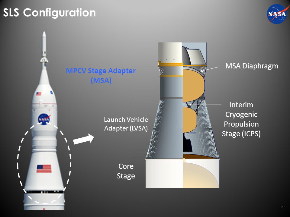 SLS Secondary Payload Accommodations 5 Eleven 6U/12U payload locations 6U volume/mass is the current standard (14 kg payload mass) Payloads will be powered off from turnover through Orion separation and payload deployment Payload Deployment System Sequencer; payload deployment will begin with pre-loaded sequence following MPCV separation and ICPS disposal burn Payload requirements captured in Interface Definition and Requirements Document 5 ~56° ~22° ~21° ~Ø156 ~8°