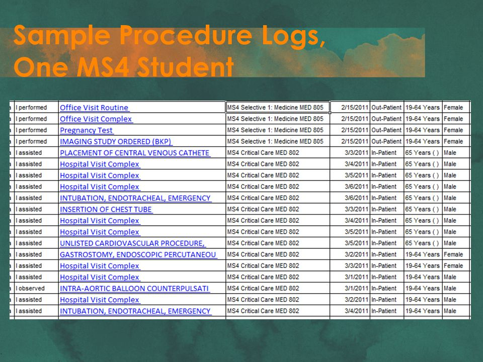 Sample Procedure Logs, One MS4 Student
