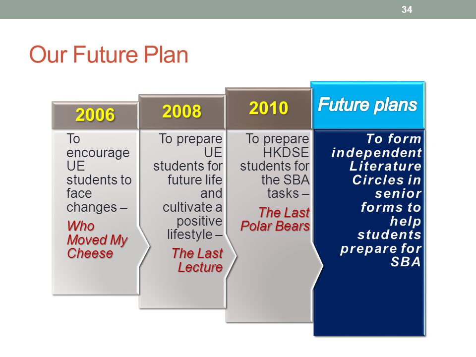 Our Future Plan To prepare HKDSE students for the SBA tasks – The Last Polar Bears 2010 To prepare UE students for future life and cultivate a positive lifestyle – The Last Lecture 2008 To encourage UE students to face changes – Who Moved My Cheese 2006 34