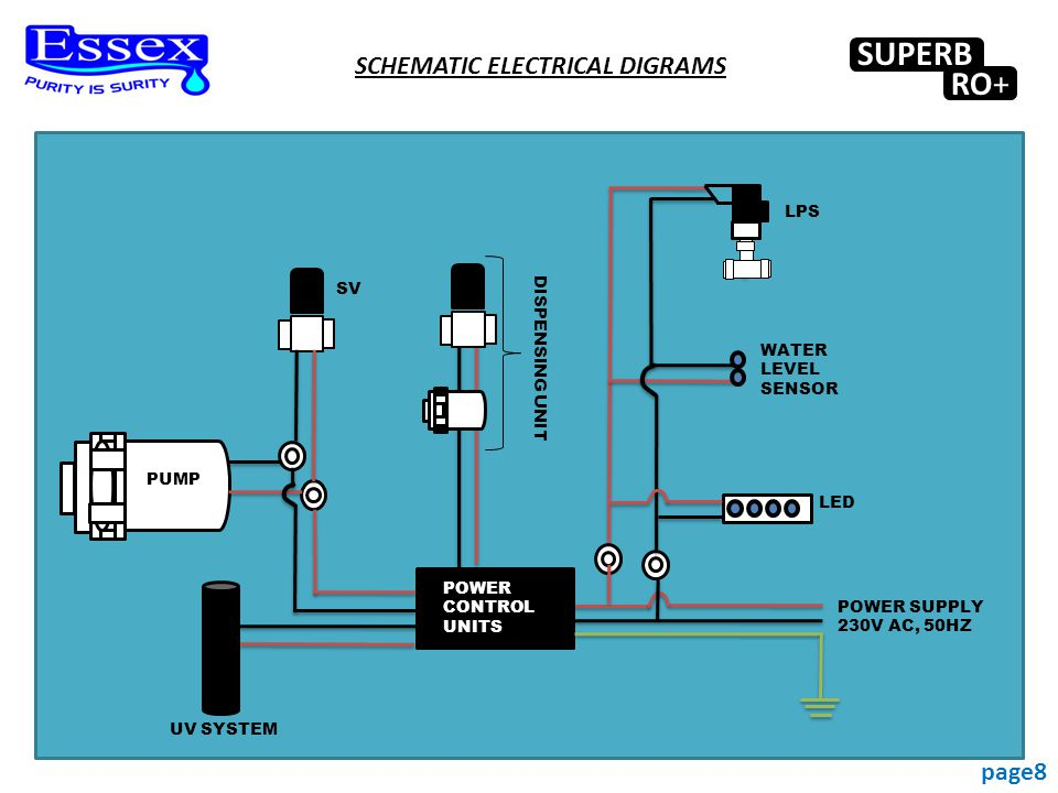 page8 SUPERB RO+ POWER CONTROL UNITS LPS SV PUMP WATER LEVEL SENSOR LED POWER SUPPLY 230V AC, 50HZ DISPENSING UNIT UV SYSTEM SCHEMATIC ELECTRICAL DIGRAMS