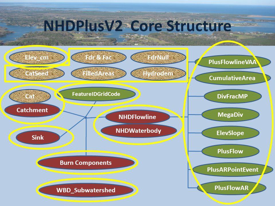 NHDPlusV2 Core Structure Catchment Cat Fdr & Fac NHDFlowline NHDWaterbody PlusFlowlineVAA PlusFlow CumulativeArea DivFracMP MegaDiv ElevSlope PlusARPointEvent PlusFlowAR Burn Components Sink WBD_Subwatershed Elev_cm FeatureIDGridCode FdrNull CatSeedFilledAreasHydrodem
