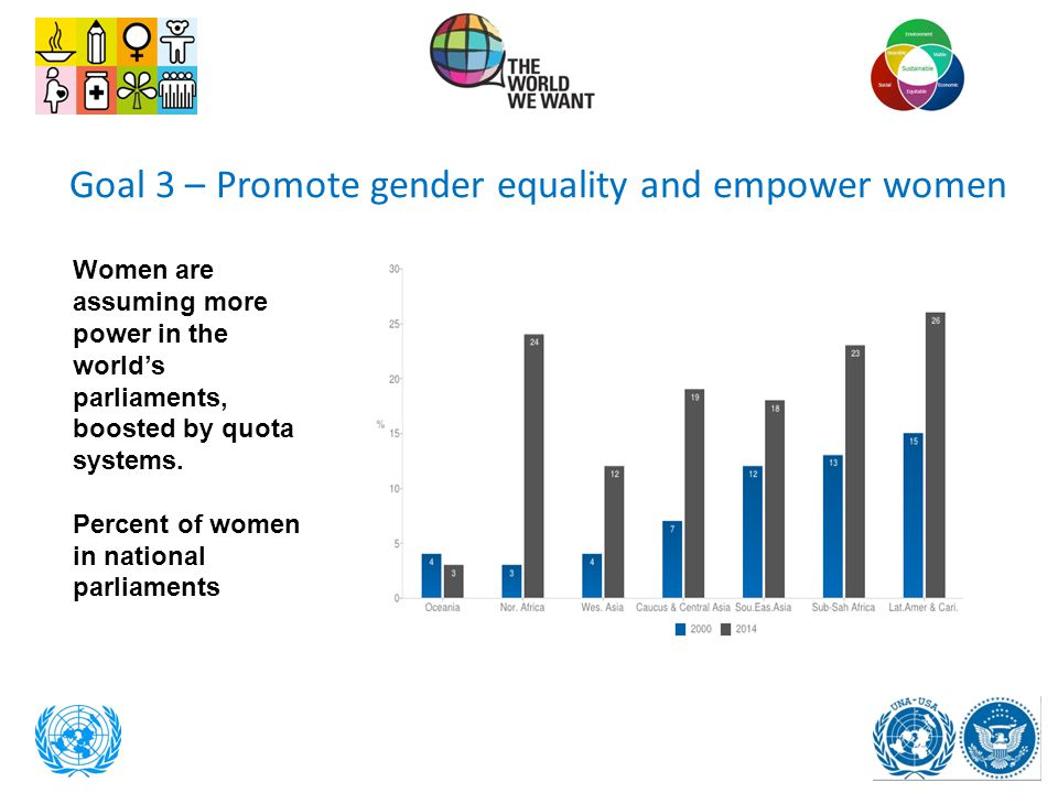 Goal 3 – Promote gender equality and empower women Women are assuming more power in the world's parliaments, boosted by quota systems. Percent of wome