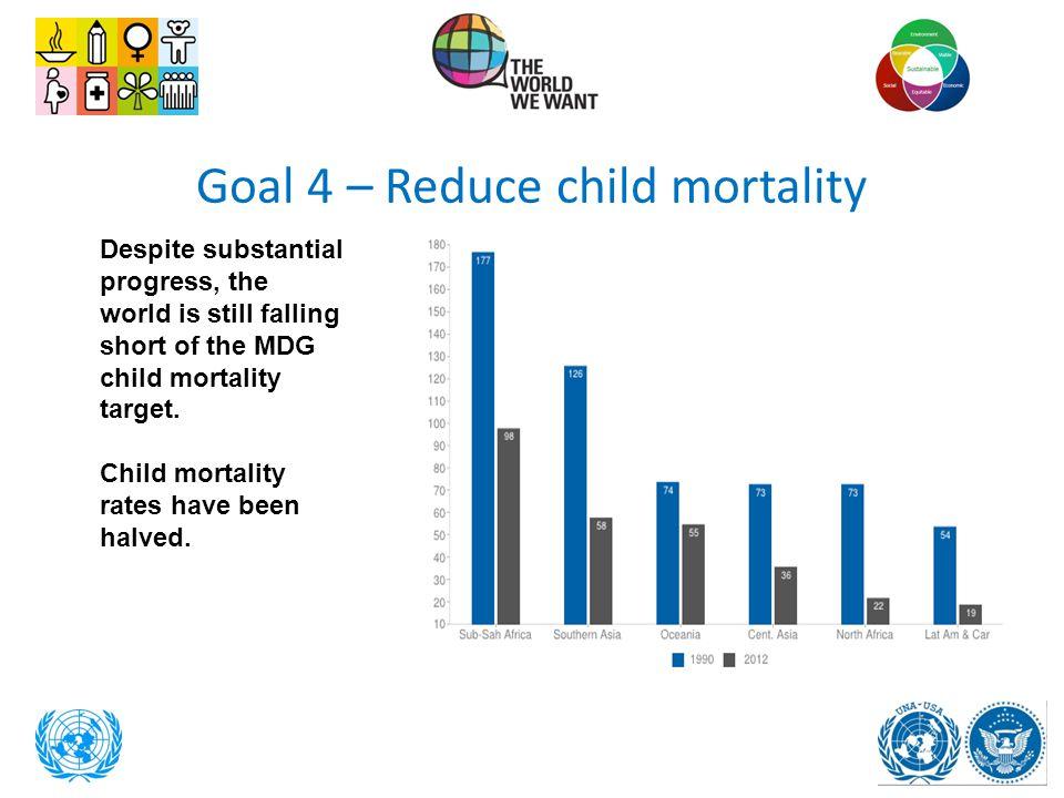 Goal 4 – Reduce child mortality Despite substantial progress, the world is still falling short of the MDG child mortality target. Child mortality rate
