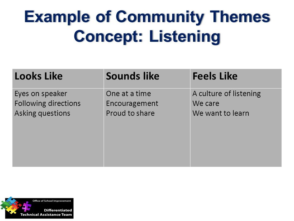Example of Community Themes Concept: Listening Looks LikeSounds likeFeels Like Eyes on speaker Following directions Asking questions One at a time Encouragement Proud to share A culture of listening We care We want to learn