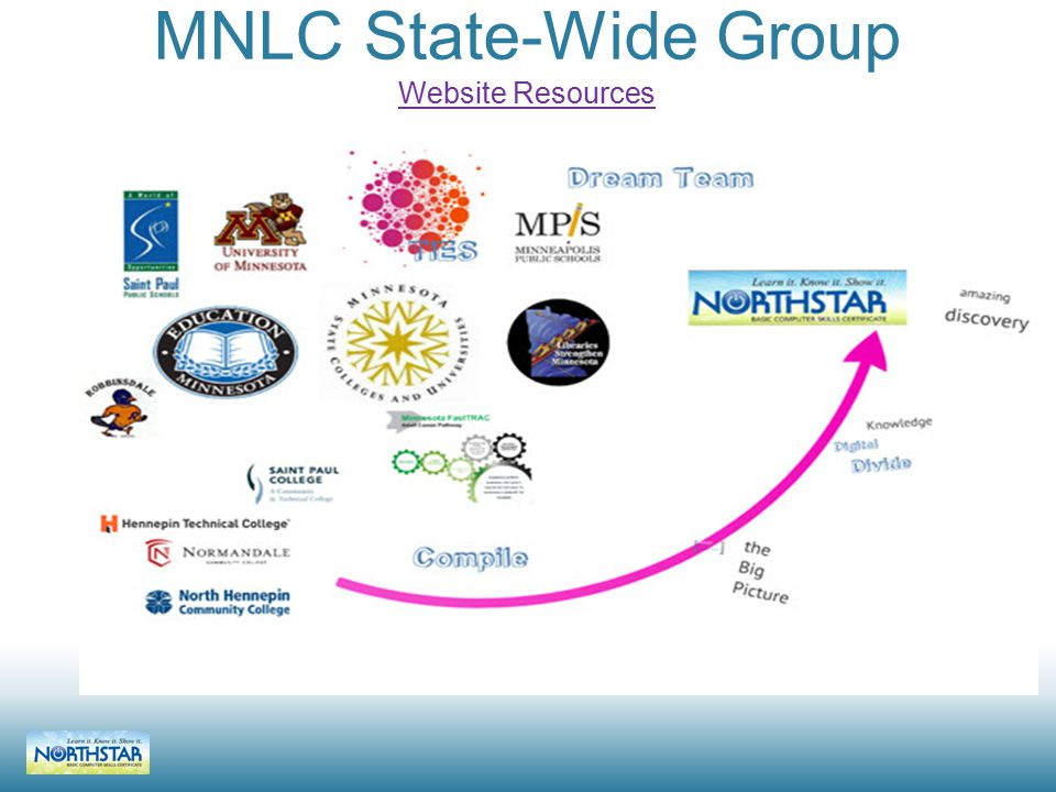 MNLC State-Wide Group Website Resources Website Resources