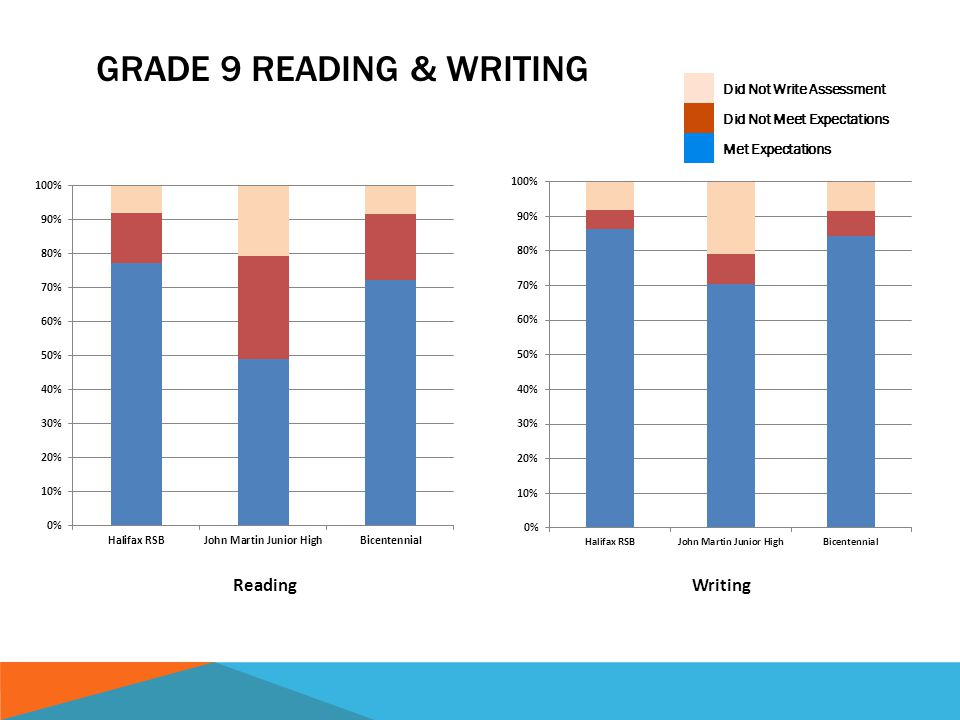 GRADE 9 READING & WRITING ReadingWriting Did Not Write Assessment Did Not Meet Expectations Met Expectations