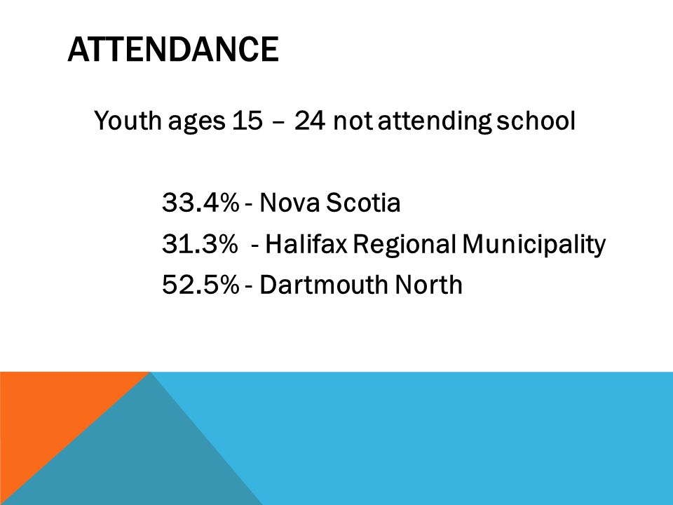 ATTENDANCE Youth ages 15 – 24 not attending school 33.4% - Nova Scotia 31.3% - Halifax Regional Municipality 52.5% - Dartmouth North