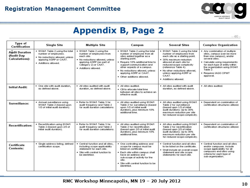 RMC Workshop Minneapolis, MN 19 – 20 July 2012 Registration Management Committee 10 Appendix B, Page 2
