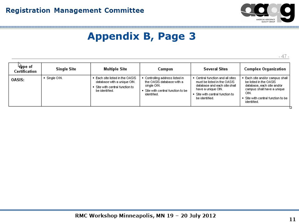 RMC Workshop Minneapolis, MN 19 – 20 July 2012 Registration Management Committee 11 Appendix B, Page 3