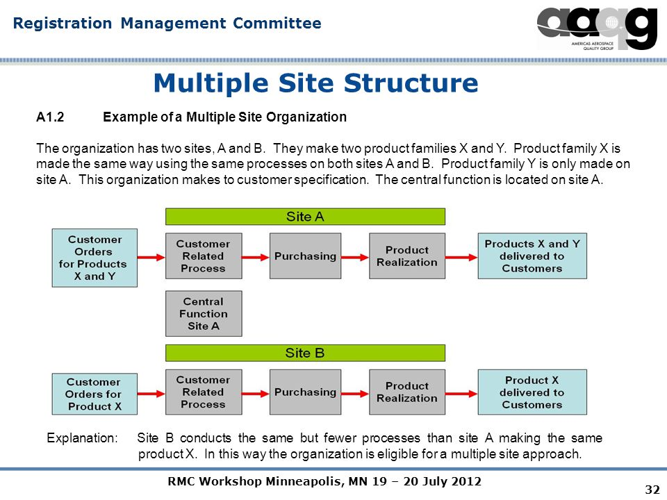 RMC Workshop Minneapolis, MN 19 – 20 July 2012 Registration Management Committee 32 Multiple Site Structure A1.2 Example of a Multiple Site Organization The organization has two sites, A and B.