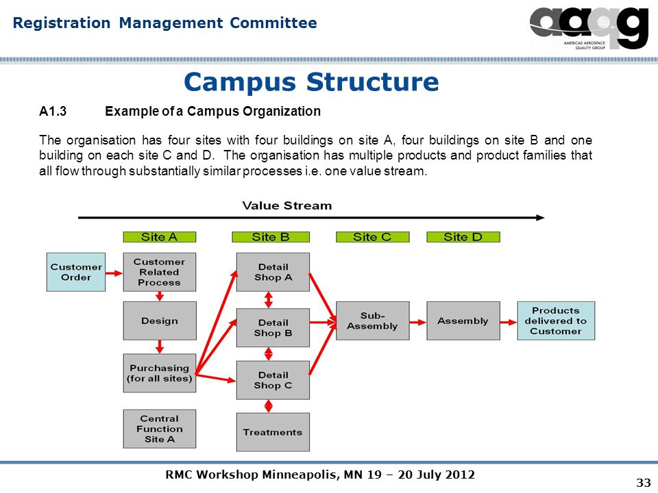 RMC Workshop Minneapolis, MN 19 – 20 July 2012 Registration Management Committee 33 Campus Structure A1.3 Example of a Campus Organization The organisation has four sites with four buildings on site A, four buildings on site B and one building on each site C and D.