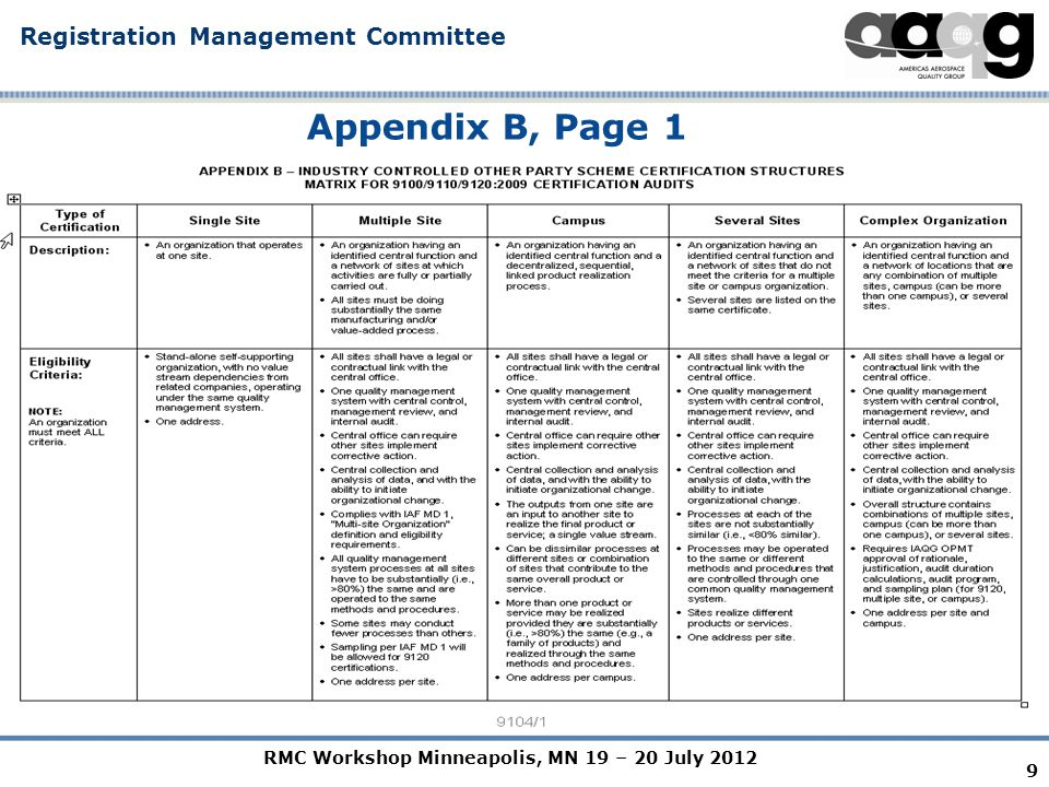 RMC Workshop Minneapolis, MN 19 – 20 July 2012 Registration Management Committee 9 Appendix B, Page 1