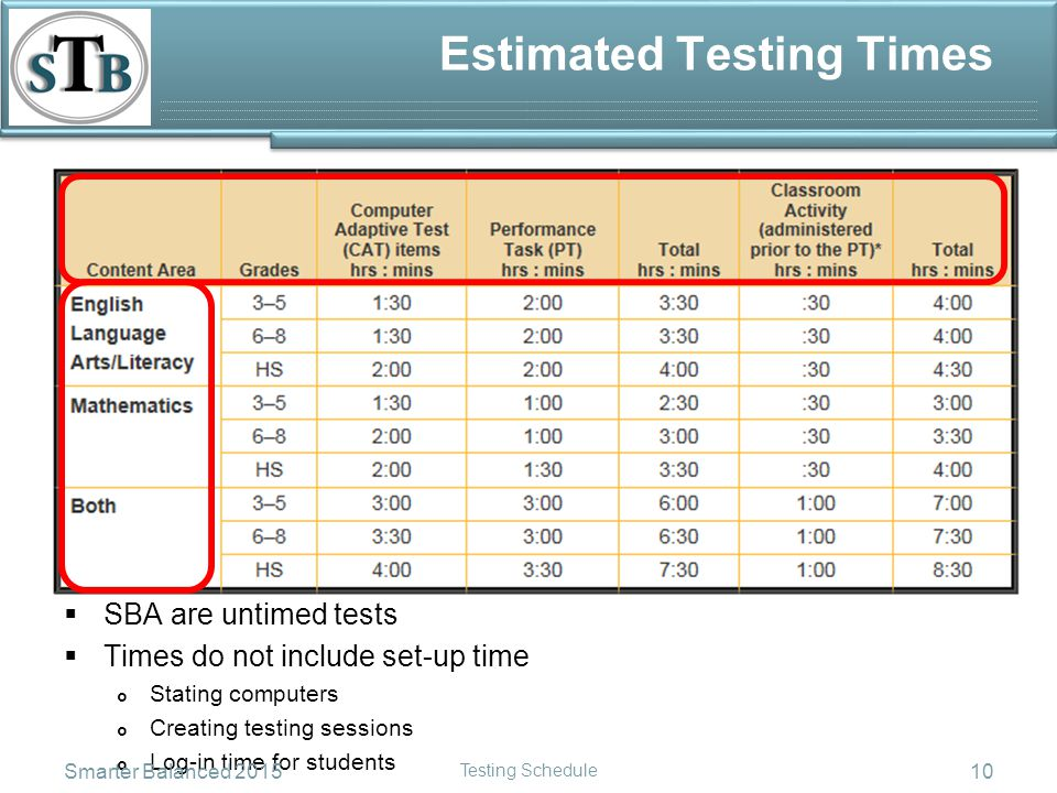 Estimated Testing Times  SBA are untimed tests  Times do not include set-up time  Stating computers  Creating testing sessions  Log-in time for students Smarter Balanced 2015 Testing Schedule 10