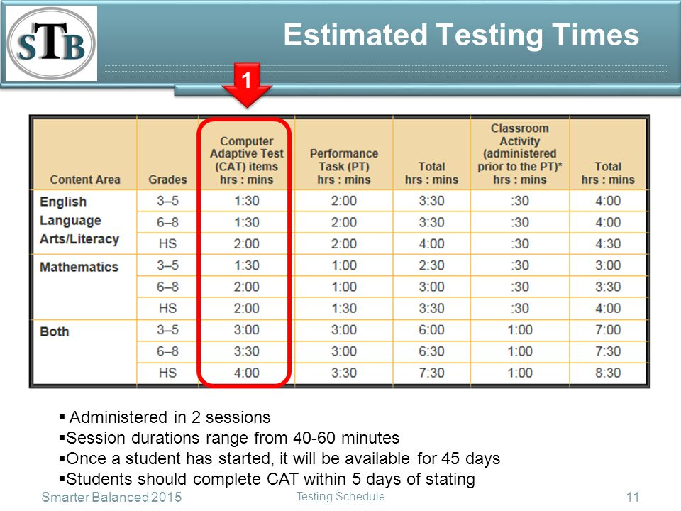 Estimated Testing Times 1 1 Smarter Balanced 2015 Testing Schedule 11  Administered in 2 sessions  Session durations range from 40-60 minutes  Once a student has started, it will be available for 45 days  Students should complete CAT within 5 days of stating