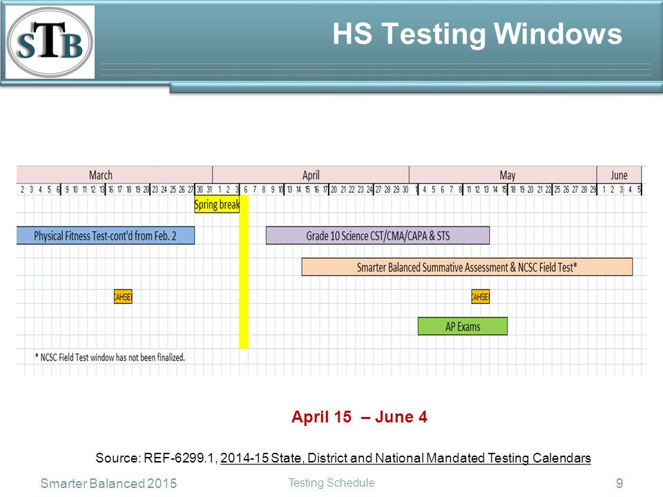 HS Testing Windows Source: REF-6299.1, 2014-15 State, District and National Mandated Testing Calendars April 15 – June 4 Smarter Balanced 2015 Testing Schedule 9