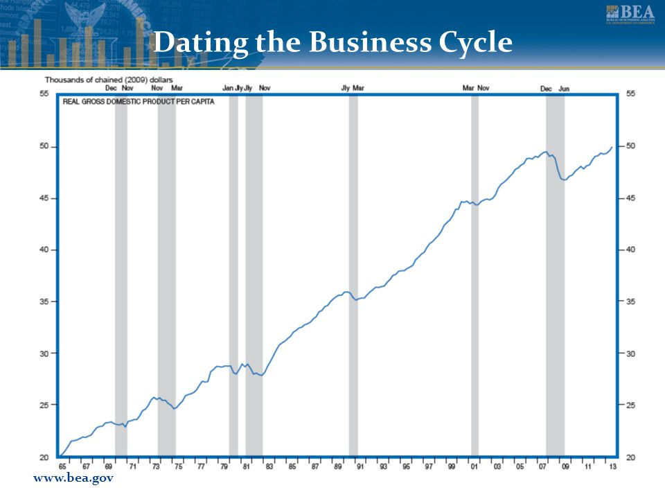 www.bea.gov Dating the Business Cycle