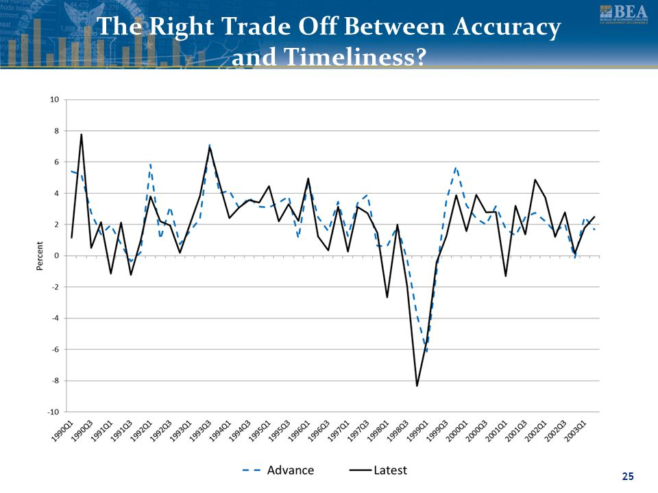 www.bea.gov The Right Trade Off Between Accuracy and Timeliness 25