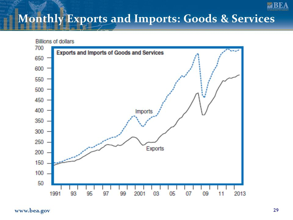 www.bea.gov Monthly Exports and Imports: Goods & Services 29