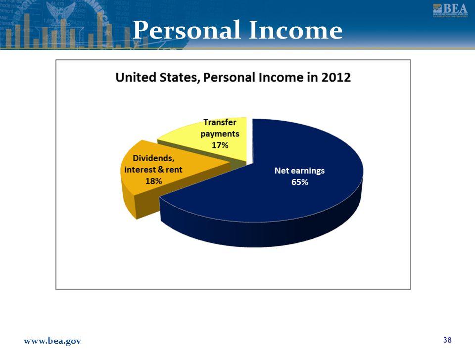 www.bea.gov Personal Income 38