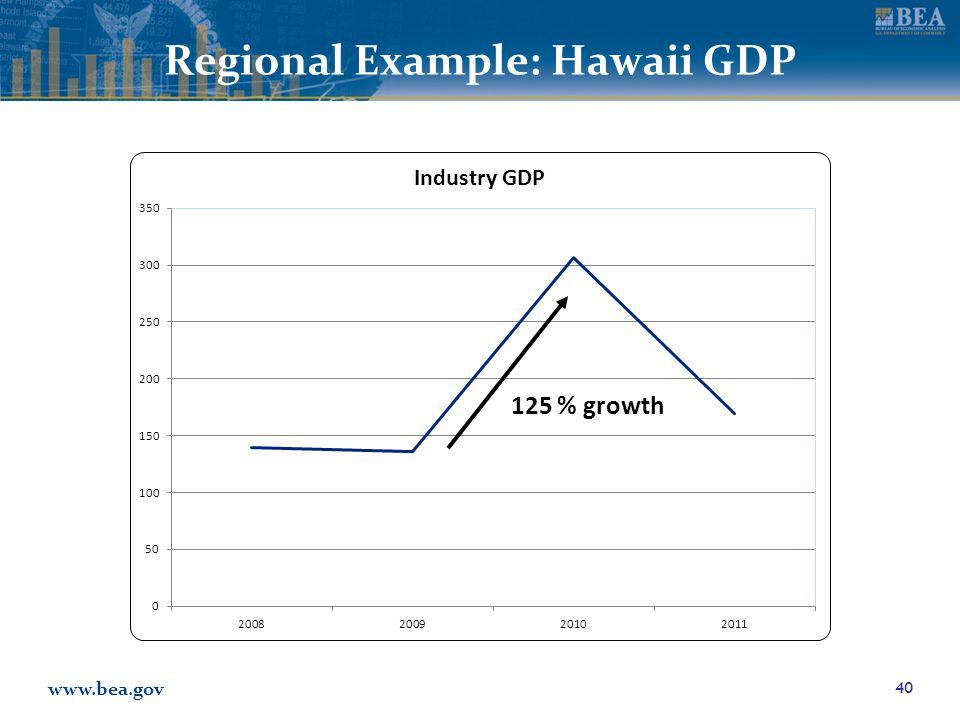 www.bea.gov Regional Example: Hawaii GDP 125 % growth 40