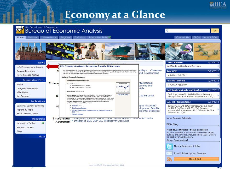 www.bea.gov 45 Economy at a Glance