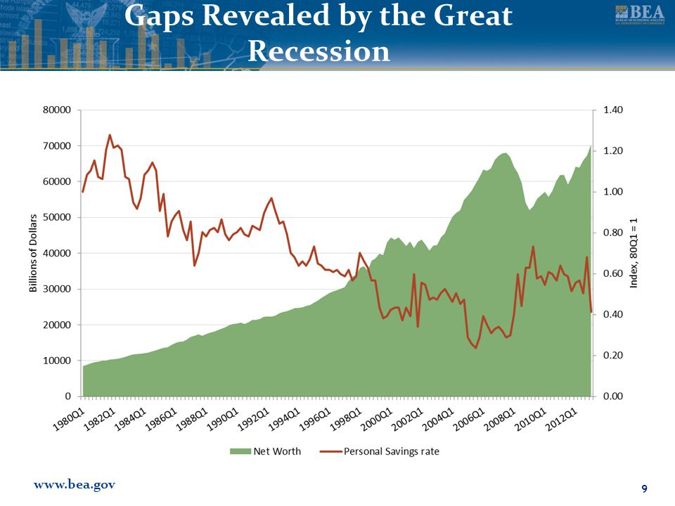 www.bea.gov Gaps Revealed by the Great Recession 9