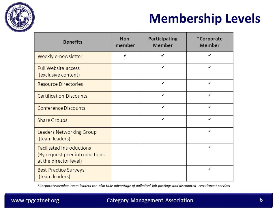 www.cpgcatnet.orgCategory Management Association Benefits Non- member Participating Member *Corporate Member Weekly e-newsletter Full Website access (exclusive content) Resource Directories Certification Discounts Conference Discounts Share Groups Leaders Networking Group (team leaders) Facilitated Introductions (By request peer introductions at the director level) Best Practice Surveys (team leaders) *Corporate member team leaders can also take advantage of unlimited job postings and discounted recruitment services 6 Membership Levels