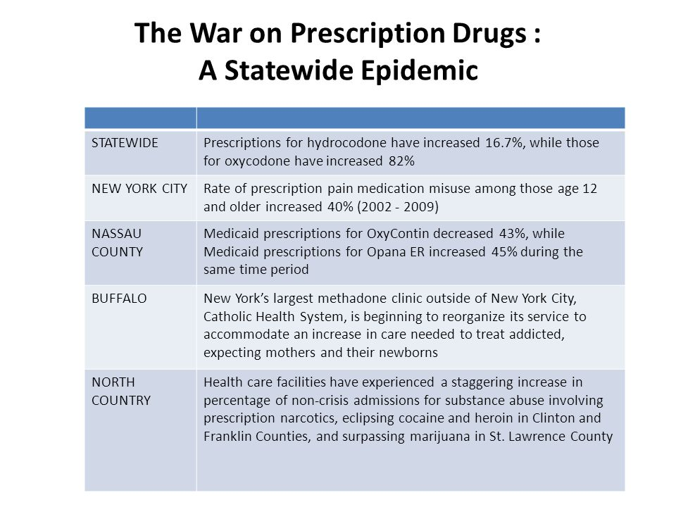 The War on Prescription Drugs : A Statewide Epidemic STATEWIDEPrescriptions for hydrocodone have increased 16.7%, while those for oxycodone have increased 82% NEW YORK CITYRate of prescription pain medication misuse among those age 12 and older increased 40% (2002 - 2009) NASSAU COUNTY Medicaid prescriptions for OxyContin decreased 43%, while Medicaid prescriptions for Opana ER increased 45% during the same time period BUFFALONew York's largest methadone clinic outside of New York City, Catholic Health System, is beginning to reorganize its service to accommodate an increase in care needed to treat addicted, expecting mothers and their newborns NORTH COUNTRY Health care facilities have experienced a staggering increase in percentage of non-crisis admissions for substance abuse involving prescription narcotics, eclipsing cocaine and heroin in Clinton and Franklin Counties, and surpassing marijuana in St.