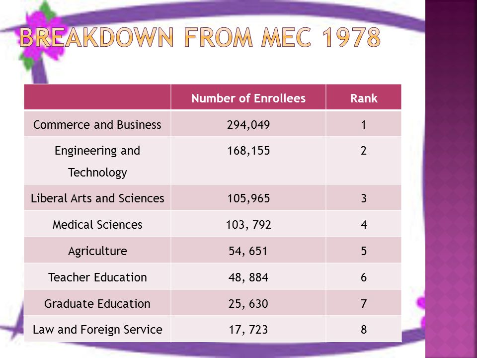 Number of EnrolleesRank Commerce and Business294,0491 Engineering and Technology 168,1552 Liberal Arts and Sciences105,9653 Medical Sciences103, 7924 Agriculture54, 6515 Teacher Education48, 8846 Graduate Education25, 6307 Law and Foreign Service17, 7238