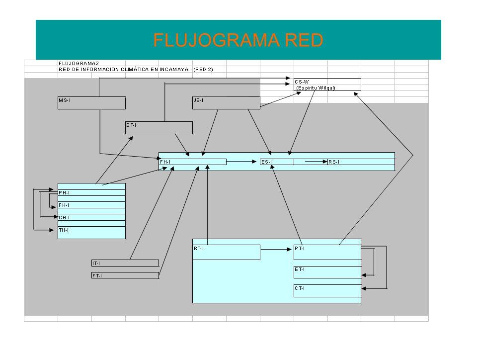 FLUJOGRAMA RED