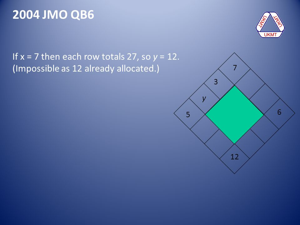 2004 JMO QB6 If x = 7 then each row totals 27, so y = 12. (Impossible as 12 already allocated.) 5 6 3 12 7 y