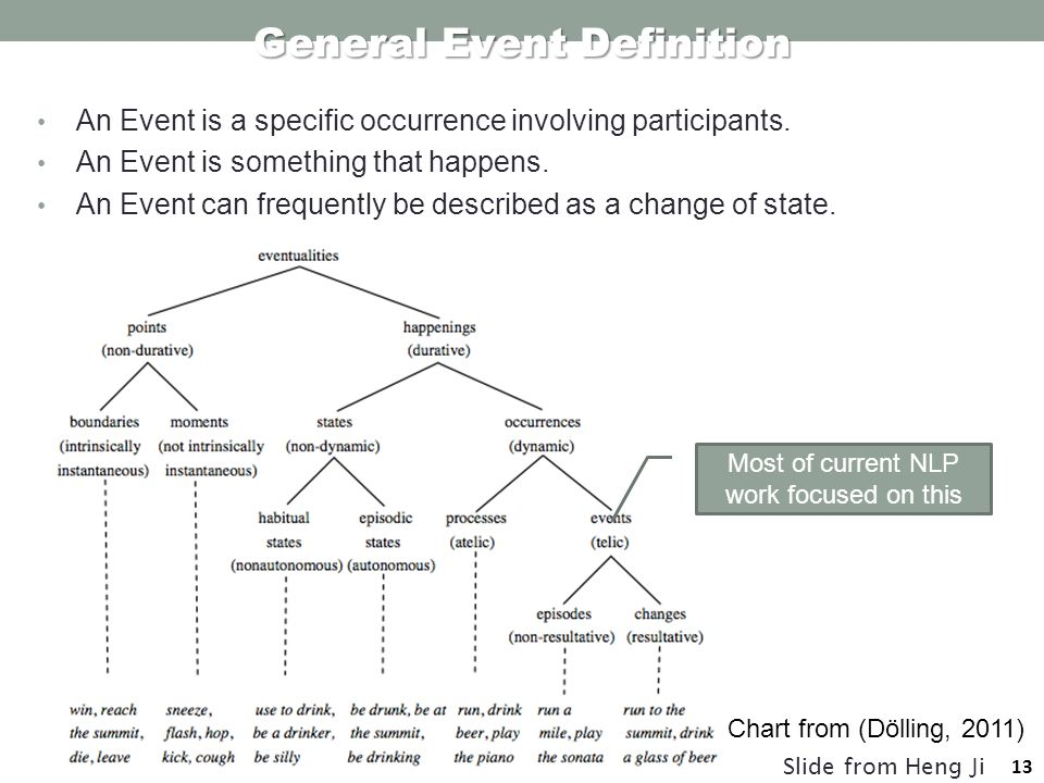 13 An Event is a specific occurrence involving participants.