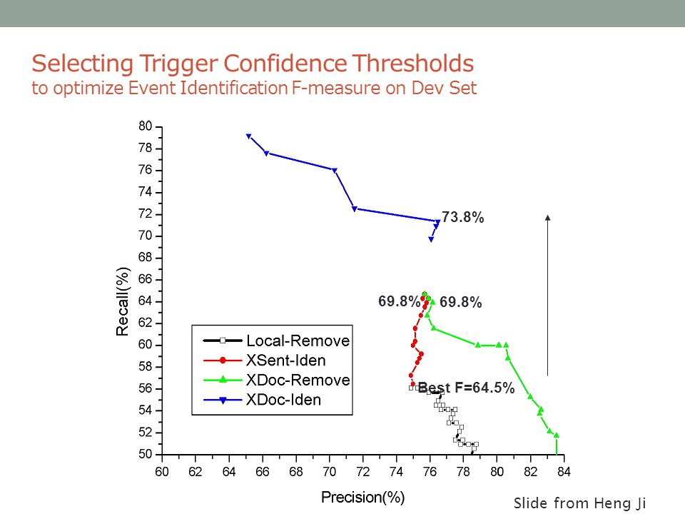 Selecting Trigger Confidence Thresholds to optimize Event Identification F-measure on Dev Set Best F=64.5% 69.8% 73.8% Slide from Heng Ji