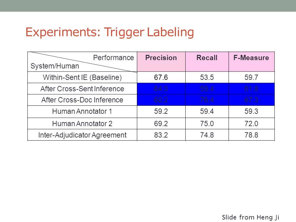 Experiments: Trigger Labeling Performance System/Human PrecisionRecallF-Measure Within-Sent IE (Baseline)67.653.559.7 After Cross-Sent Inference64.359.461.8 After Cross-Doc Inference60.276.467.3 Human Annotator 159.259.459.3 Human Annotator 269.275.072.0 Inter-Adjudicator Agreement83.274.878.8 Slide from Heng Ji