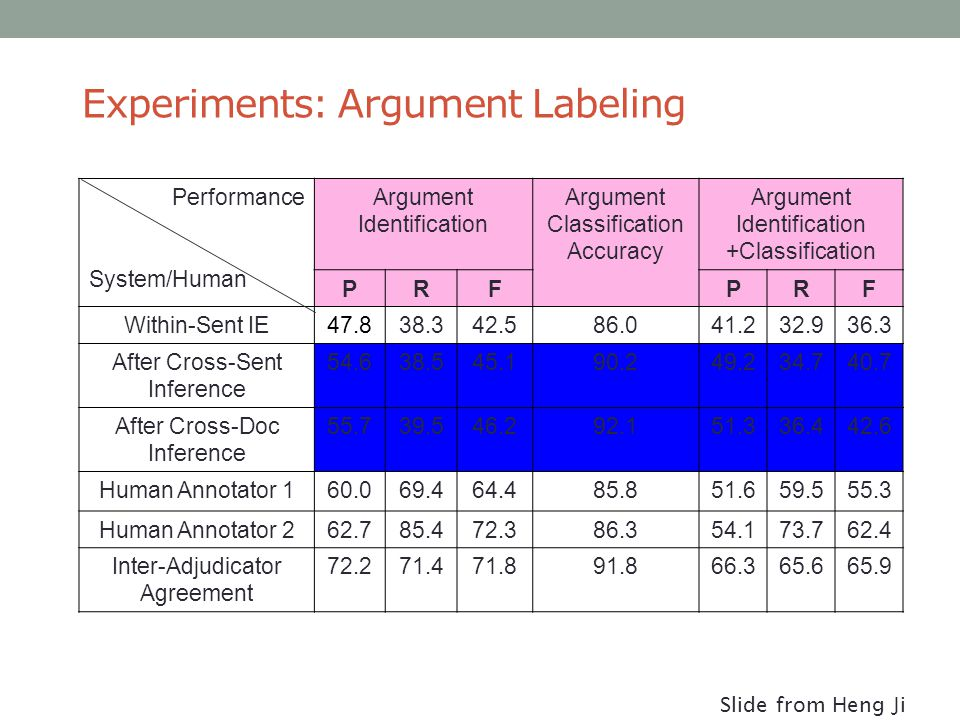 Experiments: Argument Labeling Performance System/Human Argument Identification Argument Classification Accuracy Argument Identification +Classification PRFPRF Within-Sent IE47.838.342.586.041.232.936.3 After Cross-Sent Inference 54.638.545.190.249.234.740.7 After Cross-Doc Inference 55.739.546.292.151.336.442.6 Human Annotator 160.069.464.485.851.659.555.3 Human Annotator 262.785.472.386.354.173.762.4 Inter-Adjudicator Agreement 72.271.471.891.866.365.665.9 Slide from Heng Ji