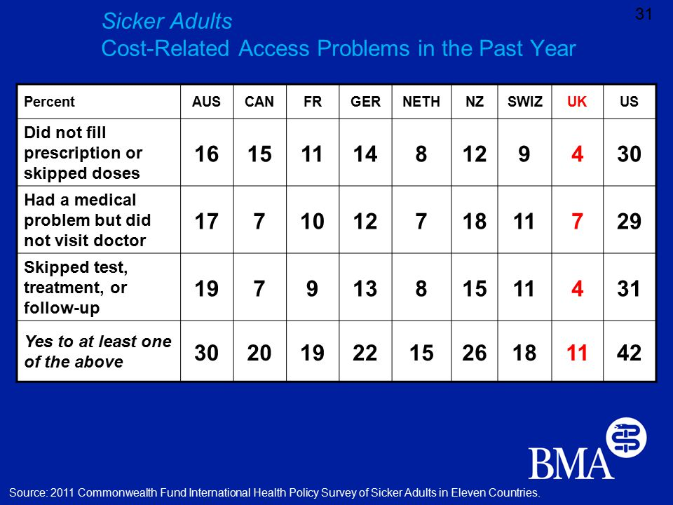 Sicker Adults Cost-Related Access Problems in the Past Year 31 PercentAUSCANFRGERNETHNZSWIZUKUS Did not fill prescription or skipped doses 161511148129430 Had a medical problem but did not visit doctor 177101271811729 Skipped test, treatment, or follow-up 19791381511431 Yes to at least one of the above 302019221526181142 Source: 2011 Commonwealth Fund International Health Policy Survey of Sicker Adults in Eleven Countries.