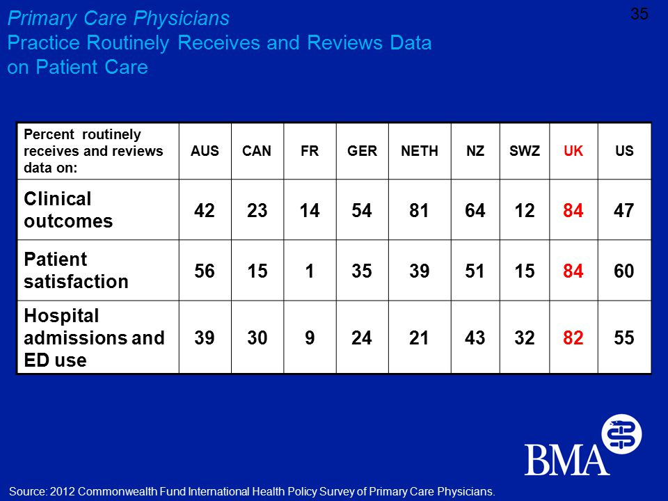 Primary Care Physicians Practice Routinely Receives and Reviews Data on Patient Care 35 Source: 2012 Commonwealth Fund International Health Policy Survey of Primary Care Physicians.