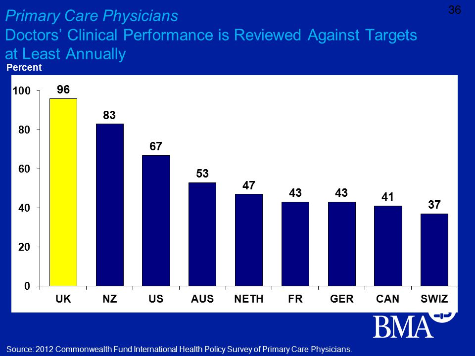 Primary Care Physicians Doctors' Clinical Performance is Reviewed Against Targets at Least Annually 36 Percent Source: 2012 Commonwealth Fund International Health Policy Survey of Primary Care Physicians.