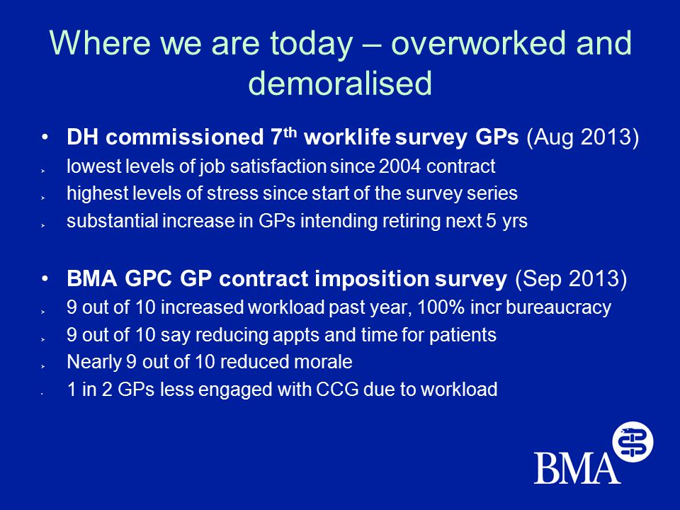 Where we are today – overworked and demoralised DH commissioned 7 th worklife survey GPs (Aug 2013)  lowest levels of job satisfaction since 2004 contract  highest levels of stress since start of the survey series  substantial increase in GPs intending retiring next 5 yrs BMA GPC GP contract imposition survey (Sep 2013)  9 out of 10 increased workload past year, 100% incr bureaucracy  9 out of 10 say reducing appts and time for patients  Nearly 9 out of 10 reduced morale 1 in 2 GPs less engaged with CCG due to workload