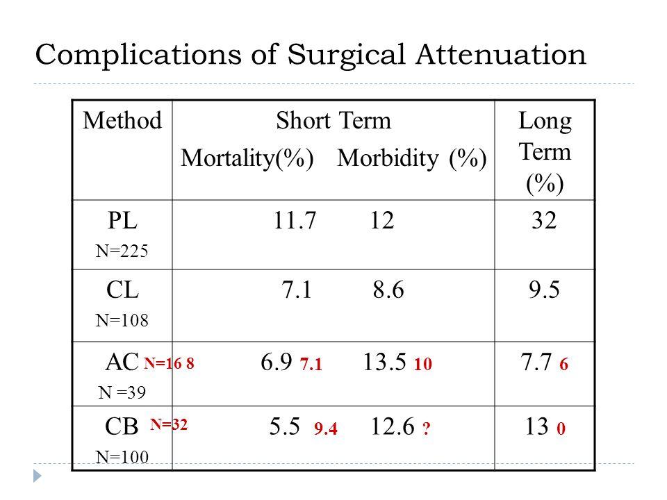 Complications of Surgical Attenuation MethodShort Term Mortality(%) Morbidity (%) Long Term (%) PL N=225 11.7 1232 CL N=108 7.1 8.69.5 AC N =39 6.9 7.1 13.5 10 7.7 6 CB N=100 5.5 9.4 12.6 .