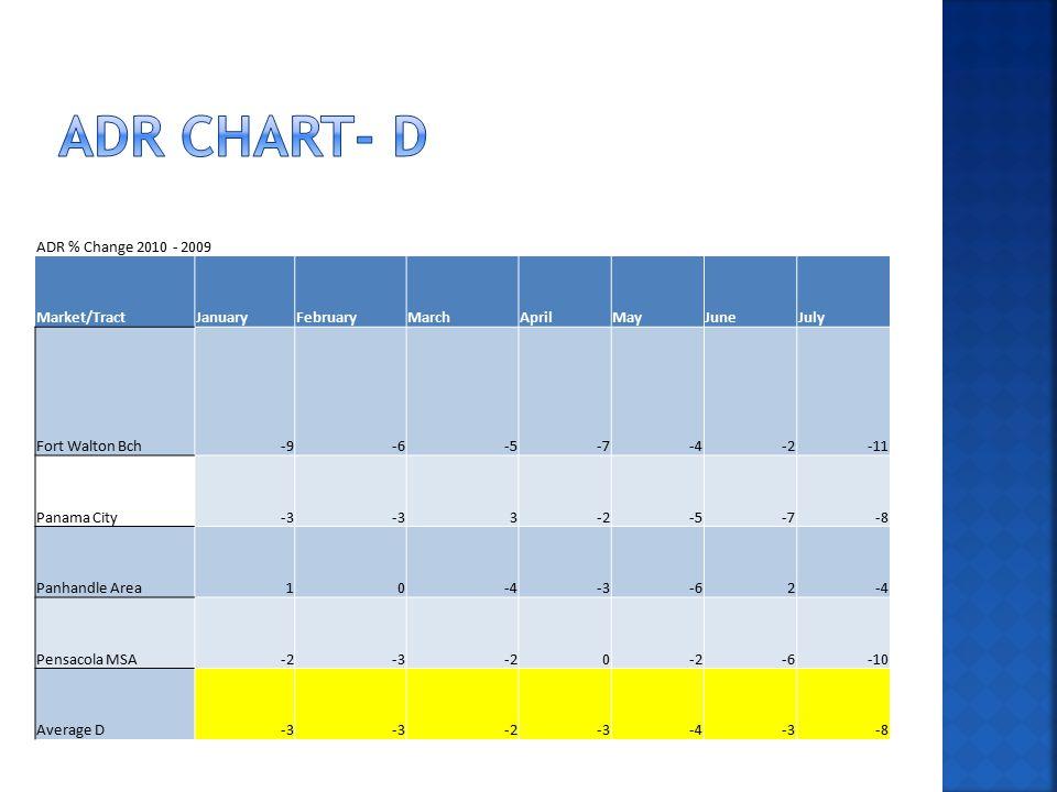 ADR % Change 2010 - 2009 Market/TractJanuaryFebruaryMarchAprilMayJuneJuly Fort Walton Bch-9-6-5-7-4-2-11 Panama City-3 3-2-5-7-8 Panhandle Area10-4-3-62-4 Pensacola MSA-2-3-20 -6-10 Average D-3 -2-3-4-3-8