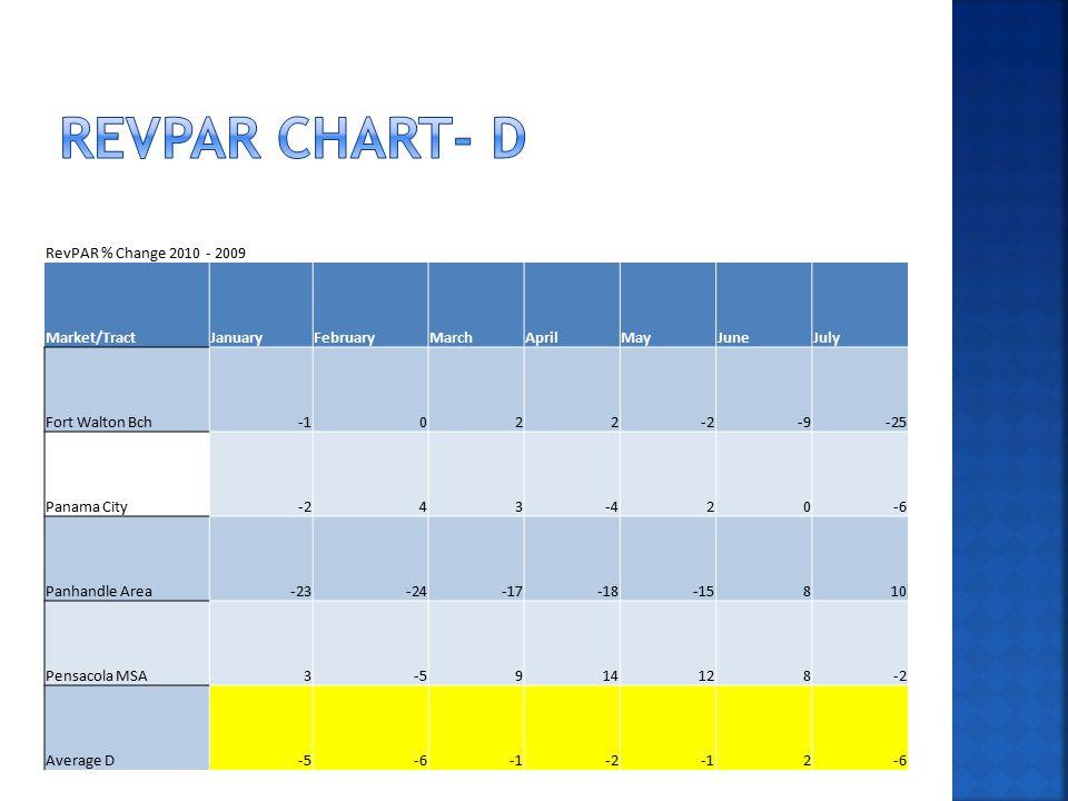 RevPAR % Change 2010 - 2009 Market/TractJanuaryFebruaryMarchAprilMayJuneJuly Fort Walton Bch022-2-9-25 Panama City-243-420-6 Panhandle Area-23-24-17-18-15810 Pensacola MSA3-5914128-2 Average D-5-6-22-6